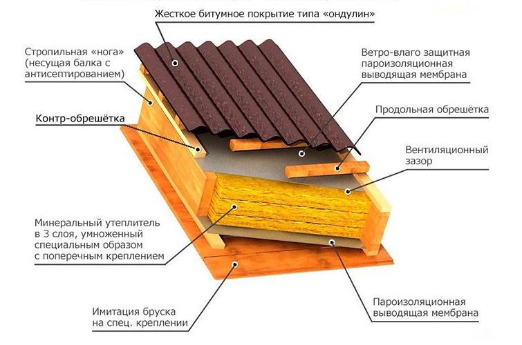 как сделать крышу с ондулином